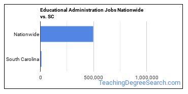 Educational Administration Jobs Nationwide vs. SC