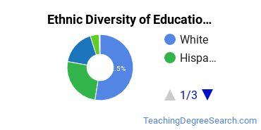 Educational Administration Majors in TX Ethnic Diversity Statistics