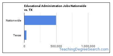 Educational Administration Jobs Nationwide vs. TX