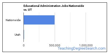 Educational Administration Jobs Nationwide vs. UT