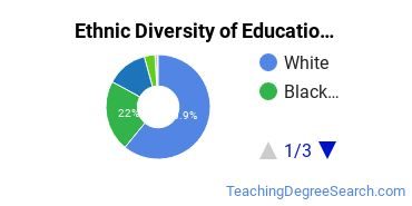 Educational Administration Majors in VA Ethnic Diversity Statistics