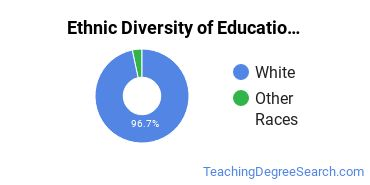 Educational Administration Majors in WY Ethnic Diversity Statistics
