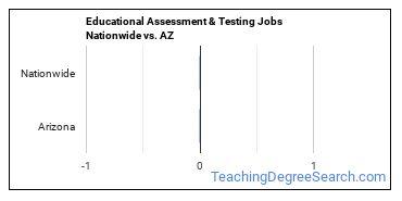 Educational Assessment & Testing Jobs Nationwide vs. AZ