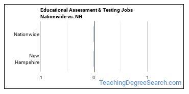 Educational Assessment & Testing Jobs Nationwide vs. NH