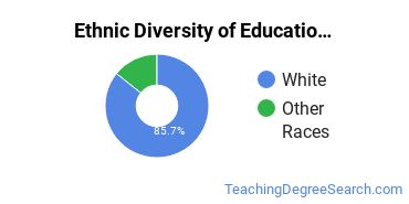 Educational Assessment & Testing Majors in VA Ethnic Diversity Statistics