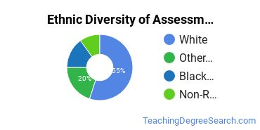 Educational Assessment Majors in ND Ethnic Diversity Statistics