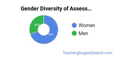 Educational Assessment Majors in ND Gender Diversity Statistics
