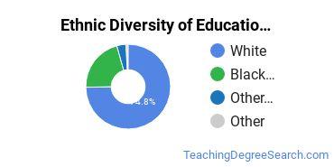 General Education Majors in AL Ethnic Diversity Statistics