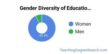 General Education Majors in DC Gender Diversity Statistics