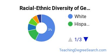Racial-Ethnic Diversity of General Education Students with Bachelor's Degrees