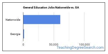 General Education Jobs Nationwide vs. GA