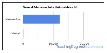 General Education Jobs Nationwide vs. HI