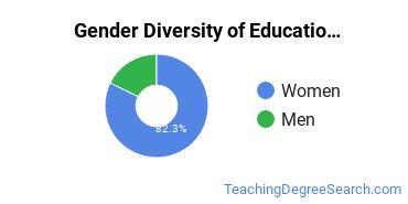 General Education Majors in IA Gender Diversity Statistics
