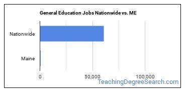 General Education Jobs Nationwide vs. ME