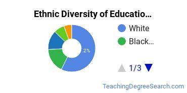 General Education Majors in MD Ethnic Diversity Statistics
