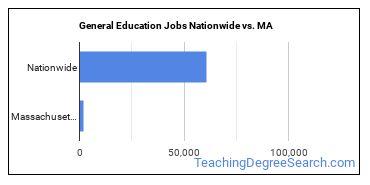 General Education Jobs Nationwide vs. MA