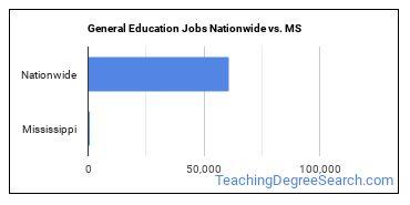 General Education Jobs Nationwide vs. MS