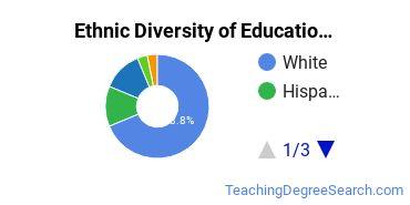 General Education Majors in NV Ethnic Diversity Statistics
