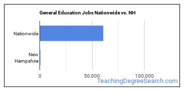 General Education Jobs Nationwide vs. NH