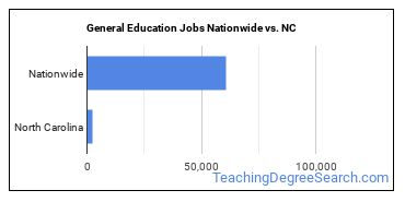 General Education Jobs Nationwide vs. NC