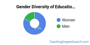 General Education Majors in TN Gender Diversity Statistics