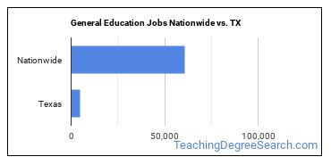General Education Jobs Nationwide vs. TX