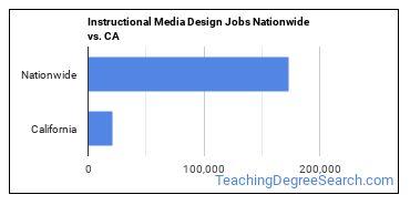Instructional Media Design Jobs Nationwide vs. CA