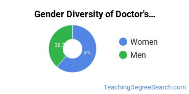 Gender Diversity of Doctor's Degrees in Instructional Media