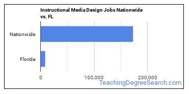 Instructional Media Design Jobs Nationwide vs. FL