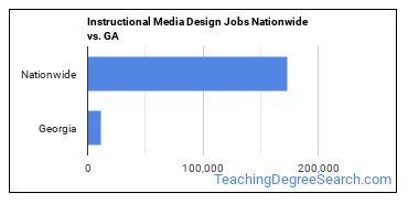 Instructional Media Design Jobs Nationwide vs. GA