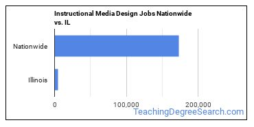 Instructional Media Design Jobs Nationwide vs. IL