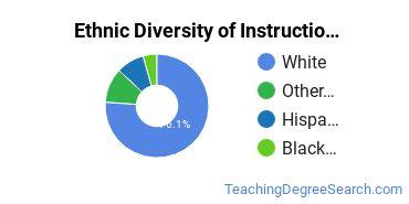 Instructional Media Design Majors in KY Ethnic Diversity Statistics