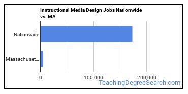 Instructional Media Design Jobs Nationwide vs. MA