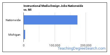 Instructional Media Design Jobs Nationwide vs. MI