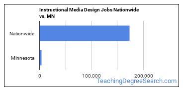 Instructional Media Design Jobs Nationwide vs. MN