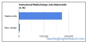 Instructional Media Design Jobs Nationwide vs. NJ