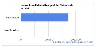 Instructional Media Design Jobs Nationwide vs. NM