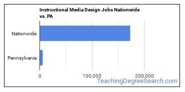 Instructional Media Design Jobs Nationwide vs. PA