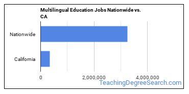 Multilingual Education Jobs Nationwide vs. CA