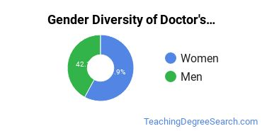 Gender Diversity of Doctor's Degrees in Multilingual Education