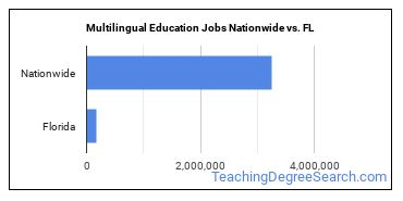 Multilingual Education Jobs Nationwide vs. FL