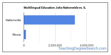 Multilingual Education Jobs Nationwide vs. IL