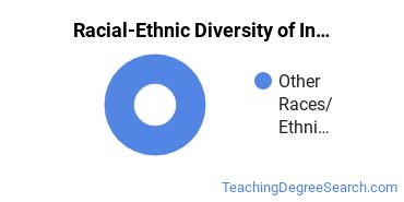 Racial-Ethnic Diversity of Indian/Native American Education Students with Bachelor's Degrees