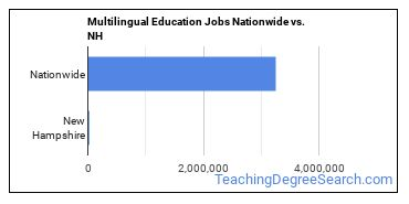 Multilingual Education Jobs Nationwide vs. NH