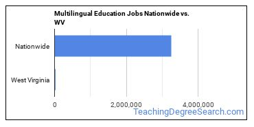 Multilingual Education Jobs Nationwide vs. WV