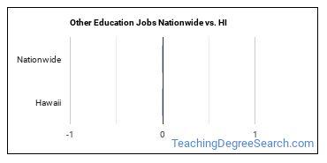 Other Education Jobs Nationwide vs. HI