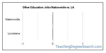 Other Education Jobs Nationwide vs. LA