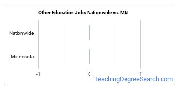 Other Education Jobs Nationwide vs. MN