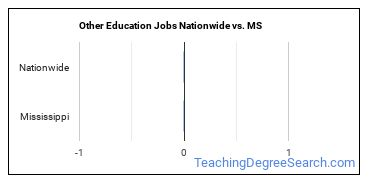 Other Education Jobs Nationwide vs. MS