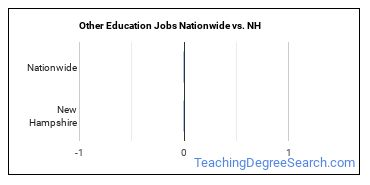 Other Education Jobs Nationwide vs. NH